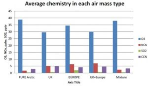 Average chemical composition (2002-13) of air observed at WAO with footprints assigned to specific regions.