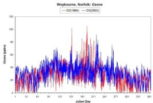 Hourly mean ozone mixing ratios (ppb) for 1994 and 203 at WAO.