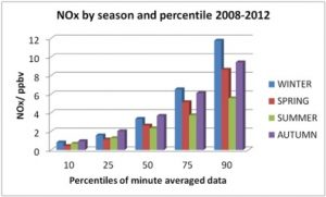 Hourly NOx concentration (ppb) percentiles as a function of season at WAO averaged over the period 2008-2012.