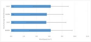 Average wind speeds (m s-1 ± standard deviation error bars) corresponding to the wind directions received at WAO from 2006-2012 (Mann, 2014).