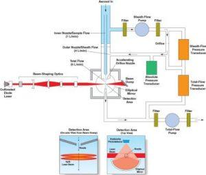 APS operating schematic