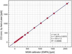 CO calibration