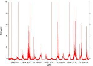 NOx example data