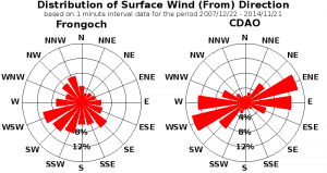 Distribution of wind directions for the Capel Dewi and Frongoch sites
