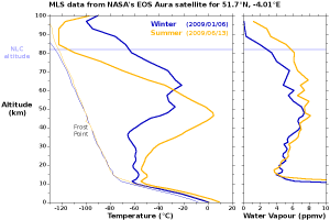 MLS data from NASA's EOS Aura satellite