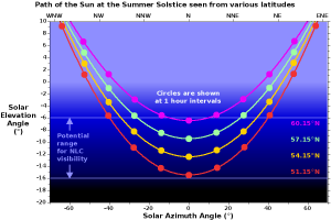 The path of the Sun at the summer solstice (21st or 22nd June) for 4 latitudes within the British Isles.