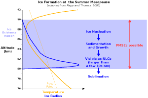 The formation of ice crystals at the summer mesopause